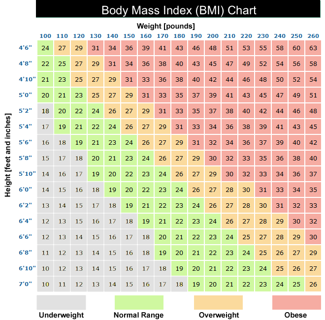 BMI, body mass index chart